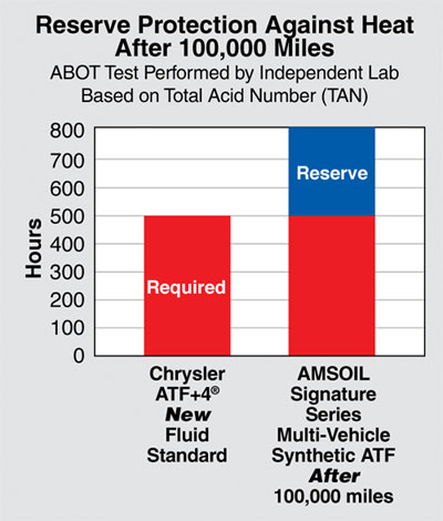 AMSOIL ATF TAN Reserve Protection Graph