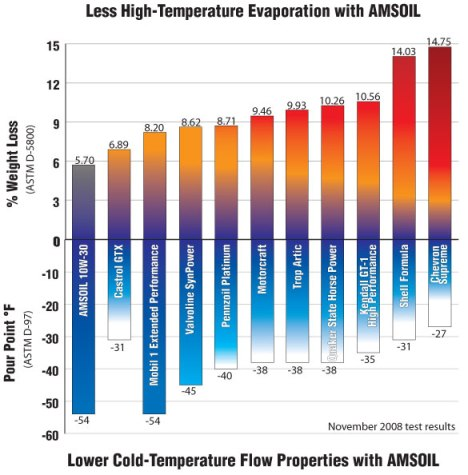 Volatility & Cold-Pour Point Values of 10W-30 Motor Oils