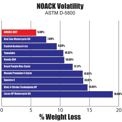 Motorcycle Oil Noack Volatility Comparison Graph