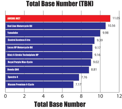 10W-30 Motorcycle Oil Total Base Number (TBN) Comparison Graph