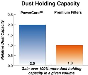 PowerCore™ Dust Holding Capacity vs Premium Air Filters