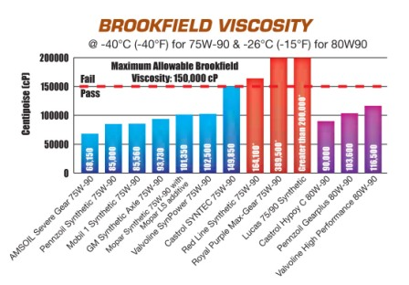 75W-90 Gear Oil Brookfield Viscosity Comparison Chart
