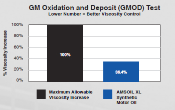 AMSOIL XL Series GM Oxidation and Deposit Test