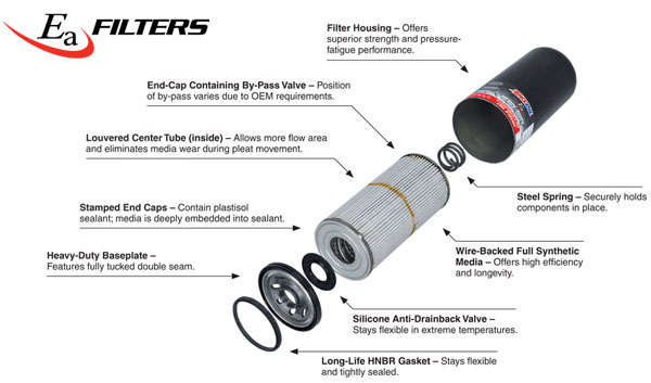 AMSOIL Ea Heavy Duty Oil Filter- Exploded View