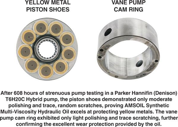 HV Hydraulic Parker-Hannifin (Denison) Testing
