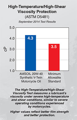 AMSOIL 20W-40 Motorcycle Oil High Temp/High Shear Viscosity Test