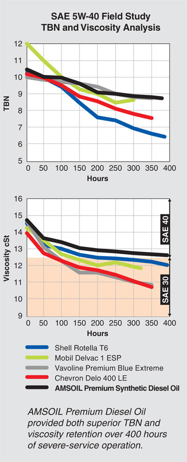 Comparing AMSOIL Premium Diesel 5W-40 TBN and viscosity.