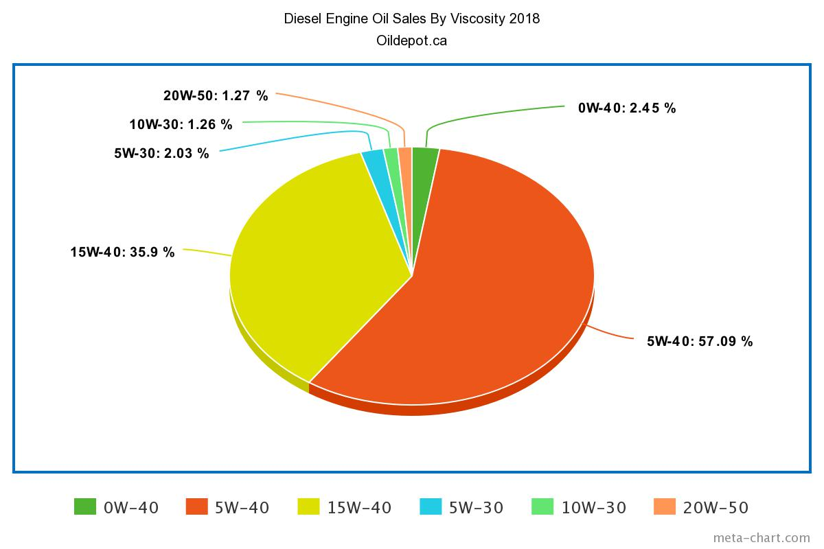 Chart Diesel Oil Sales By Viscosity 2018