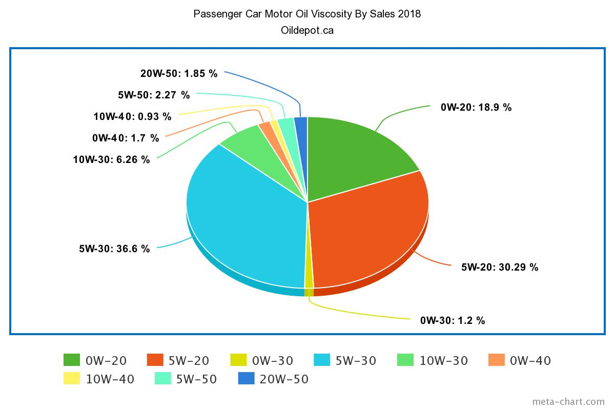 Chart Passenger Car Viscosity 2018