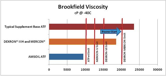 ATF Brookfield Viscosity Test