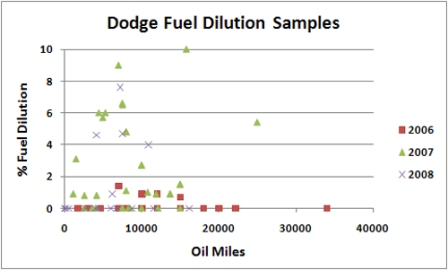 Dodge/Cummins 6.7L Diesel Fuel Dilution Chart