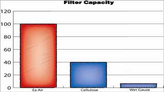 AMSOIL Ea Capacity Compared to Cellulose & Wet Gauze