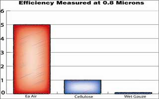 Efficiency Chart of AMSOIL Eaa Compared to Cellulose & Wet Gauze