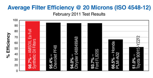 AMSOIL Oil Filter Efficiency Comparison Chart