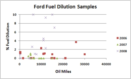 Ford 6.4L Diesel Fuel Dilution Chart
