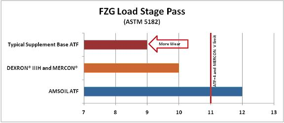ATF Load Stage Pass Test