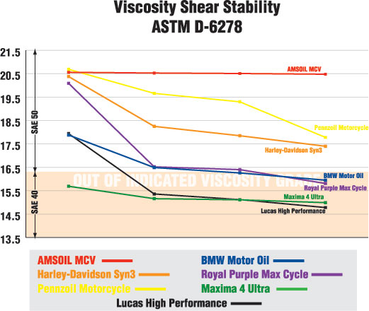 Motorcycle 20W-50 Viscosity Shear Stabilty Chart