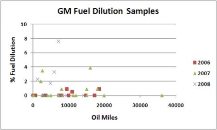 GM 6.6L Duramax Diesel Fuel Dilution Chart