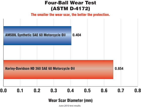 AMSOIL MCS SAE 60 vs Harley Davidson HD 360 SAE 60 in Four-Ball Wear Test