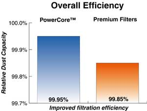 PowerCore™ Overall Efficiency Compared to Premium Air Filters