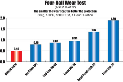 AMSOIL Dominator® Synthetic 5W-20 Racing Oil Four-Ball Wear Test Chart