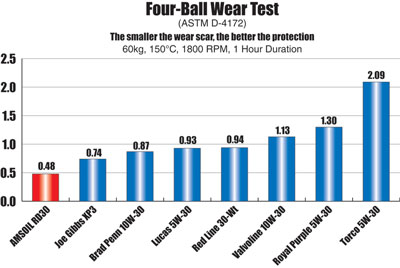 AMSOIL Dominator Synthetic 10W-30 Racing Oil Four-Ball Wear Test Chart