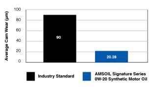 AMSOIL Signature Series Cam Wear Graph