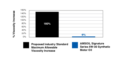 AMSOIL Signature Series Viscosity Increase Graph