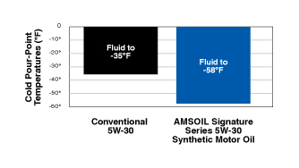 AMSOIL Signature Series Cold Pour Point Graph