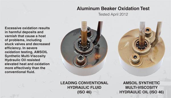 HV Hydraulic Aluminum Beaker Oxidation Test