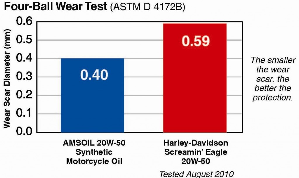 Amsoil vs harley davidson motorcycle oil for What does sae mean on motor oil
