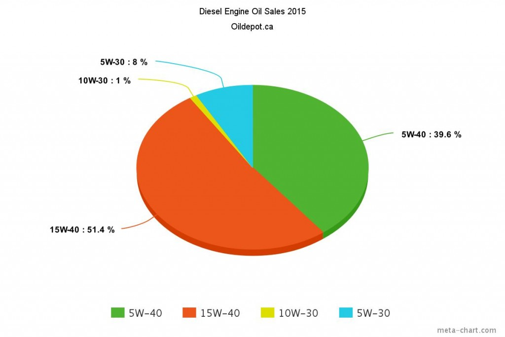 Graph Of Diesel Engine Oil Visocosity Popularity 2015