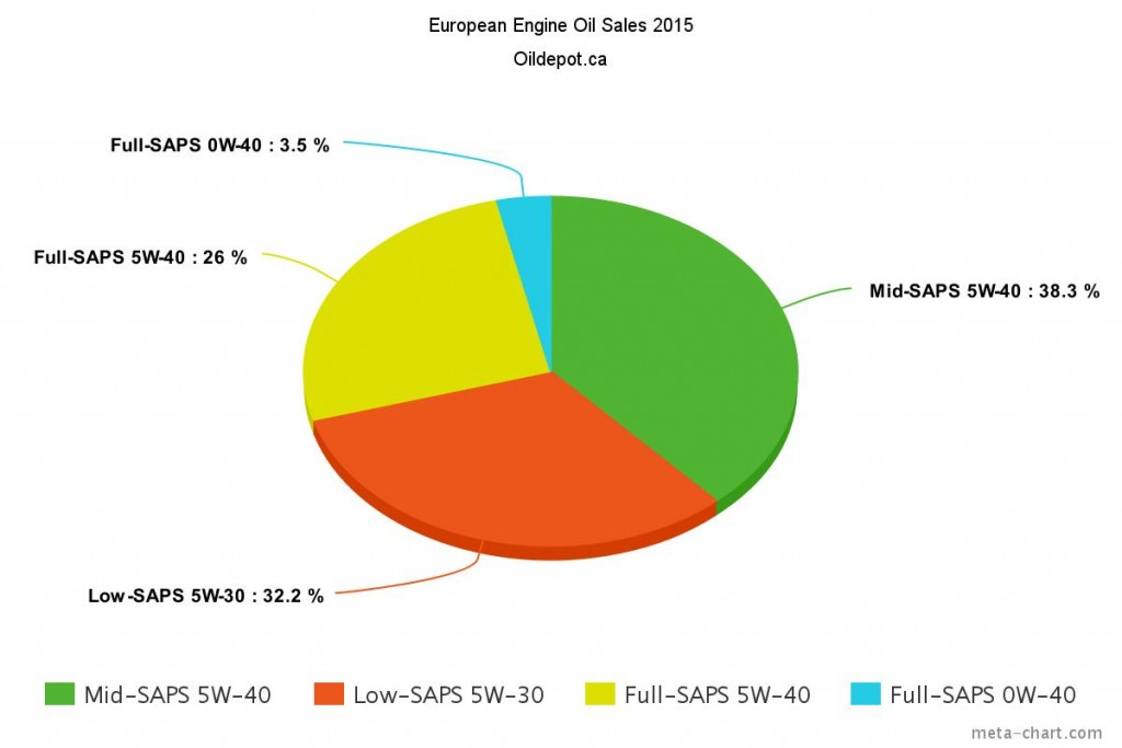 Graph of European Motor Oil Viscosity Sales 2015