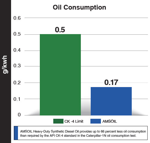 AMSOIL Synthetic Diesel Oil Consumption Chart