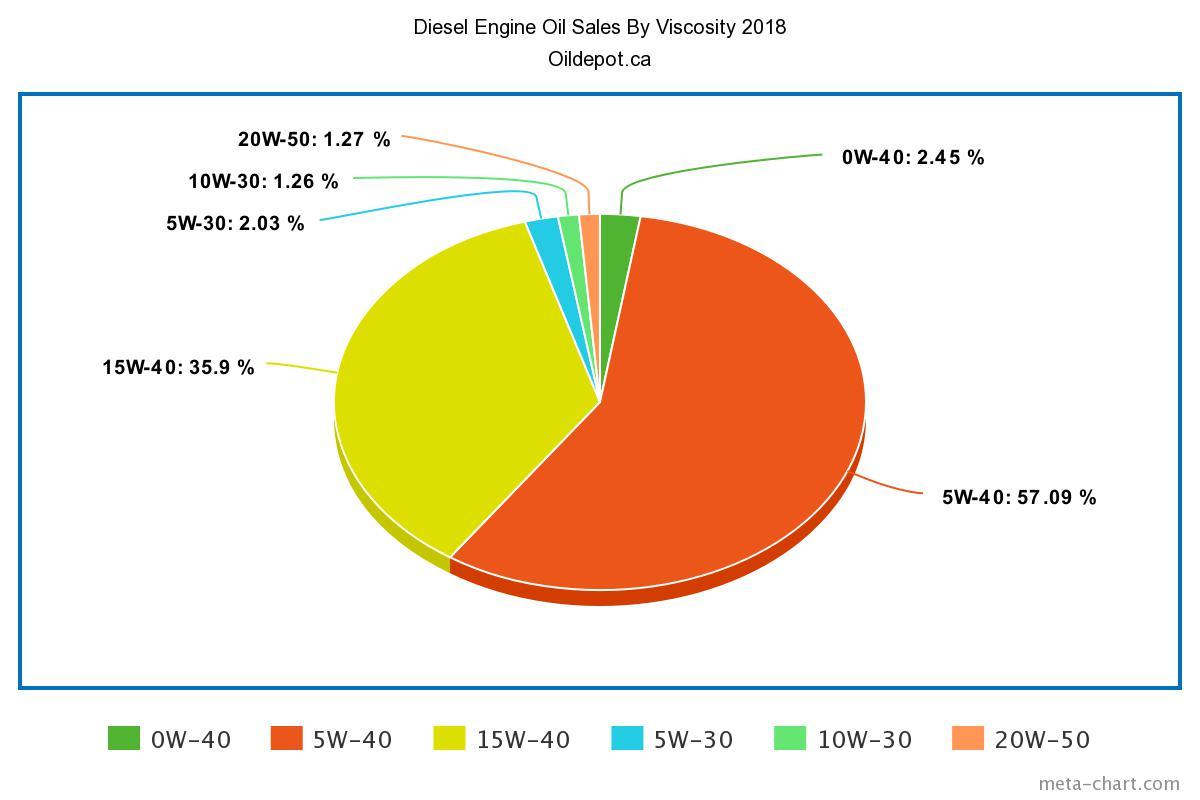Chart Diesel Oil Sales By Viscosity 2018