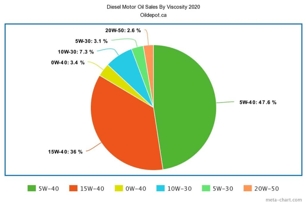 Chart Of Diesel Motor Oil Sales By Viscosity For 2020