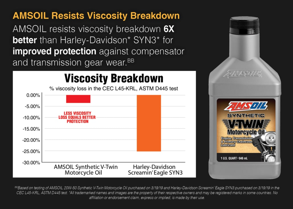 AMSOIL 20W-50 vs. Harley Screamin' Eagle Syn3 Viscosity Test Chart